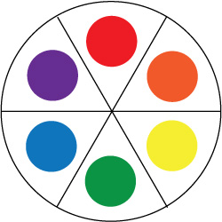 Their Mixtures Orange Green And Violet Are Known As Secondary Colors For Split Complementaries We Need To Flesh Out This Color Wheel A